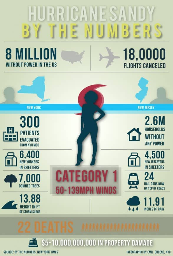 By the Numbers: Hurricane Sandy (NY/NJ)