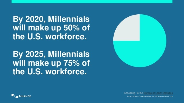 what-millennials-and-mobile-technology-tell-us-about-the-changing-nature-of-work-25-638